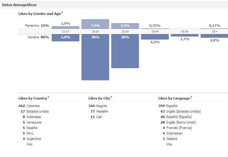 https://wiki.ubuntu.com/ColombianTeam/reportefinal2011?action=AttachFile&do=get&target=Demograficos.png
