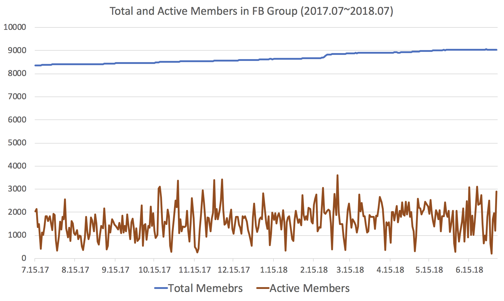 Total & Active Members in Facebook Group for last 1 year