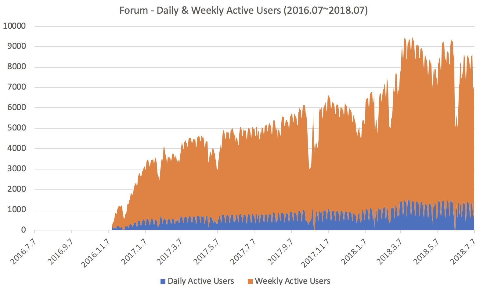 Forum Daily & Weekly Active Users
