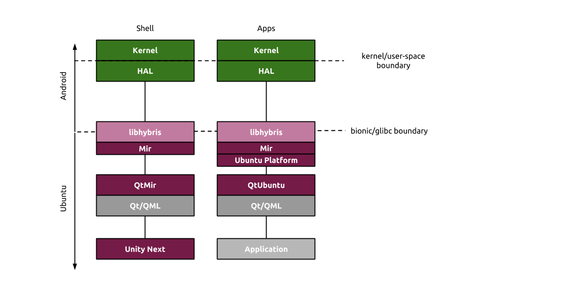Android driver stack 2014.png