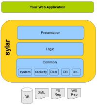 https://wiki.ubuntu.com/Sylar_framework_architecture?action=AttachFile&do=view&target=SylarDataAccessAbstract_2.png