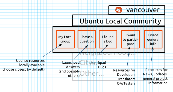 ubuntu_local_community.png